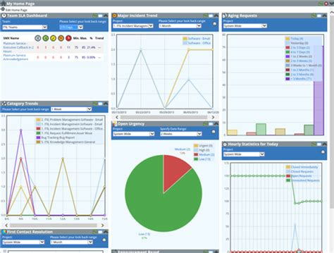service desk sla metrics reporting and dashboards service desk software itil