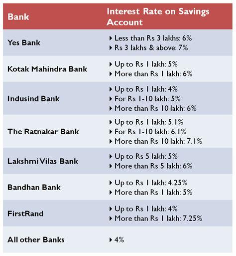 Highest Interest Rate Savings   highest interest rates on savings account 25 best ideas