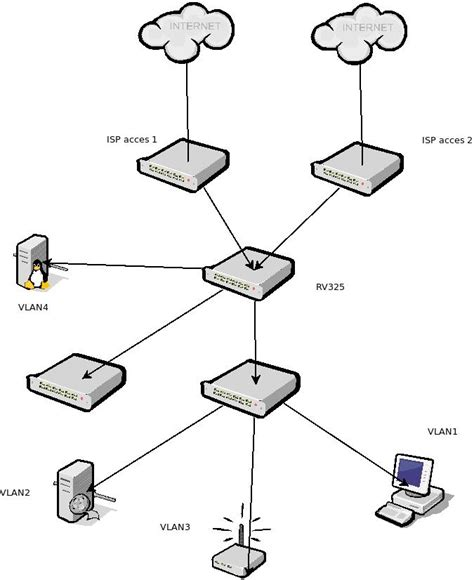 network diagram for small company vlan configuration on rv325 firewall small business
