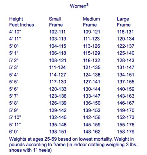 Fashion Monitor Size Issue Weighs Heavily by Healthy Weight Chart