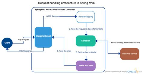 mvc architecture in java with diagram complex to simple