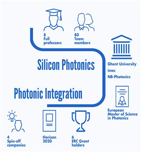 electro photonic integrated circuits postdoc position photonic integrated circuits 28 images quantum optics quantum integrated