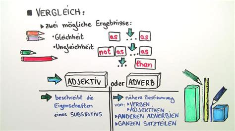 englisch wann adverb wann adjektiv adjectives and adverbs vergleichskonstruktionen