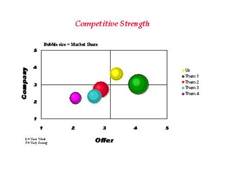 sle competitive analysis competitive analysis matrix