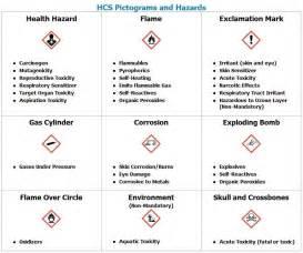 hazard communication program template hazard communication program template letter world