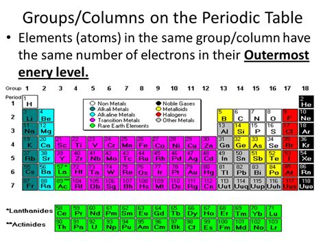 The Elements In A Column Of The Periodic Table by Cornell Notes Periodic Table Of The Elements Ppt