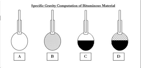 exp 9 specific gravity of bitumen civil engineers pk