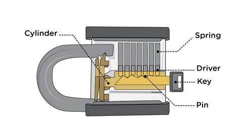 come aprire una porta con una forcina come forzare una serratura 16 passaggi illustrato