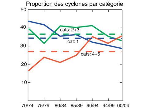 Magazines F 233 Minins 171 Detail De Vie Detail D Envies climat les cyclones vont ils s intensifier science actualit 233 s