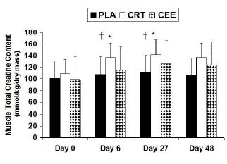 creatine s ochtends studie creatine ethyl ester werkt niet