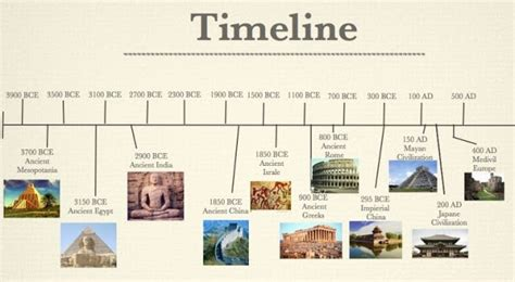 ancient world history timeline for kids climate limits and opportunities for the new economies