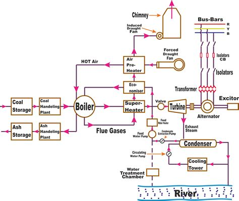 layout of the thermal power plant thermal power plant thermal power plant operation