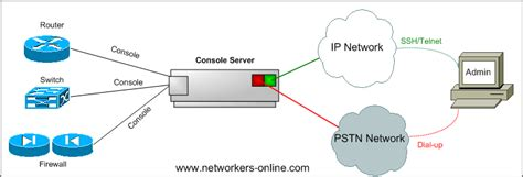 design management network out of band management networks console servers