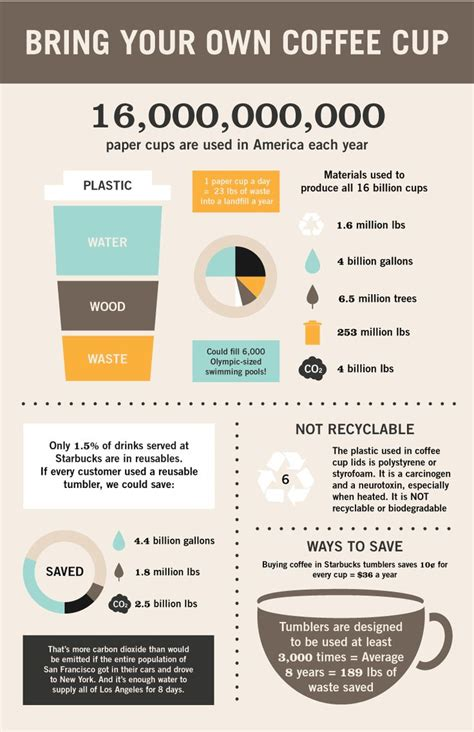 why does coffee make you go to the bathroom the environmental impact of coffee cups eco infographics