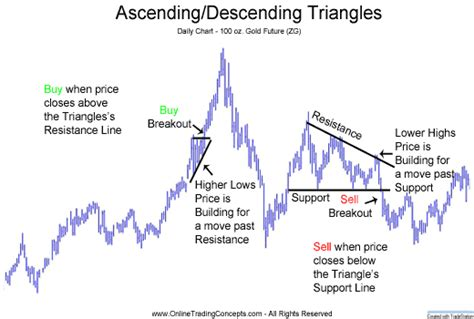 pattern formation technical analysis ascending and descending triangles chart patterns