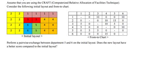 facility layout questions and answers assume that you are using the craft computerized