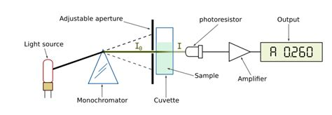 photometer diagram file spetrophotometer en svg wikimedia commons