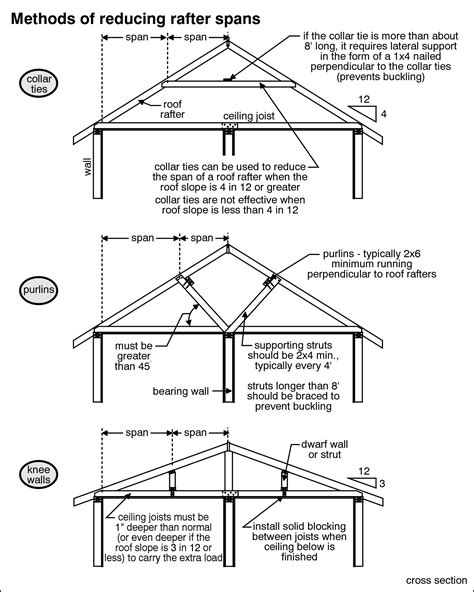 roof structure roof structure inspection butler county clermont