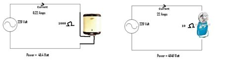 do resistors dissipate energy why does less resistance dissipate more power