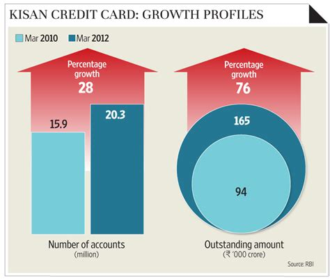Kisan Credit Card Application Form In Kisan Credit Cards Bad Loan Waiting To Burst Livemint
