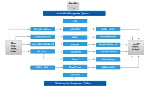 design master data management ramco master data management mdm