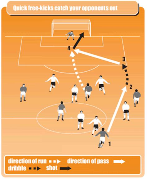soccer workout routines secrets and strategies to improve your soccer fitness books soccer coaching tips and drills for free kicks