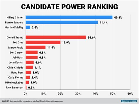 presidential electoral college 2016 standings power rankings here s who has the best chance at being
