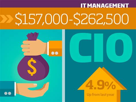 Service Desk Analyst Salary Canada by Tech Salary Guide For 2015 Itworld