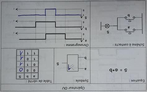 table logique logique combinatoire cours de si