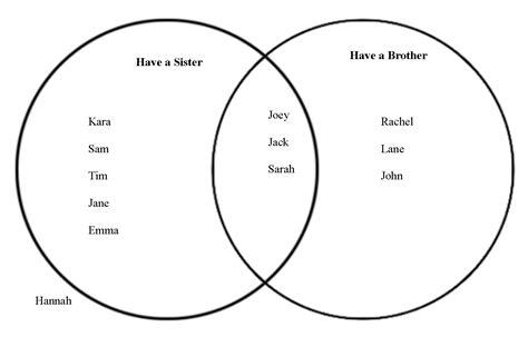 is a venn diagram a chart mrs mcmahan s class a mathematical venn diagram owls