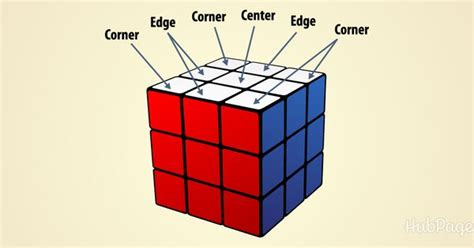 easiest tutorial rubik s cube the easiest way to solve a rubik s cube with step by step