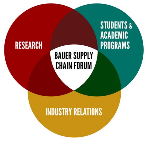 Mba Supply Chain Management Houston by About The Bauer Supply Chain Forum C T Bauer College