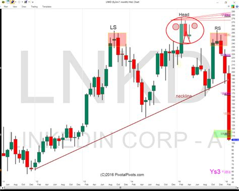 head and shoulders pattern 7 things you need to know linkedin stock price crushed is more downside likely