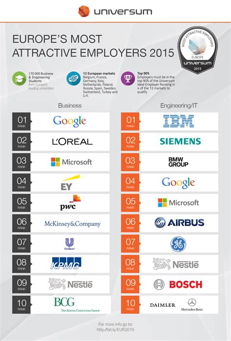 Top Mba Employers Europe top 10 employers in europe 2015 universum global