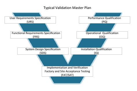 iq oq pq validation templates test systems manufacturing