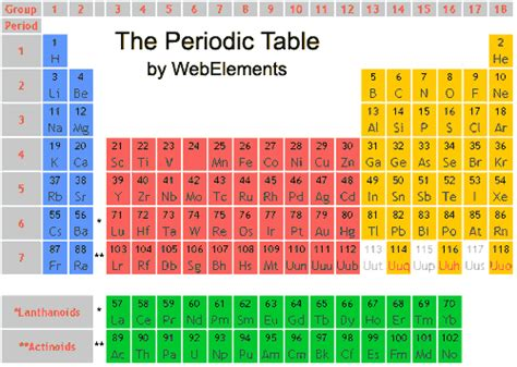 Energy Levels On Periodic Table by The Elements Of Chemistry