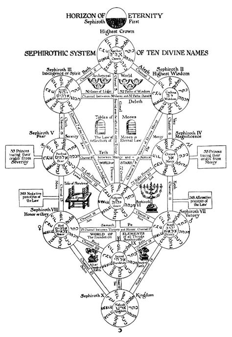 Sephiroth Tree Picture | Truth Control