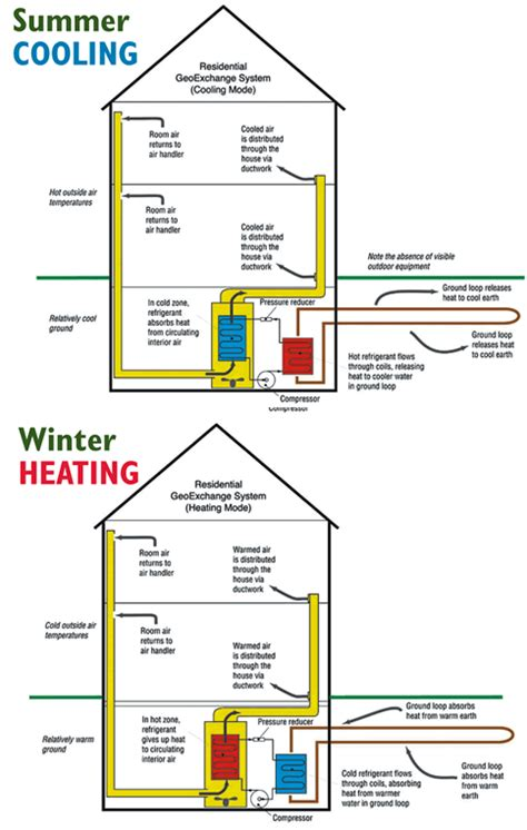geothermal heat system diagram geothermal heating installation mn air conditioner ac