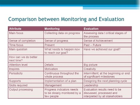 monitoring and evaluation report template monitoring and evaluation policy template images templates design ideas