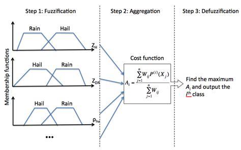 pattern classification based on fuzzy relations quot white fuzzy hair bug fuzzy logic matrix exle