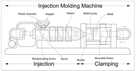 design fabrication meaning injection moulding wikipedia