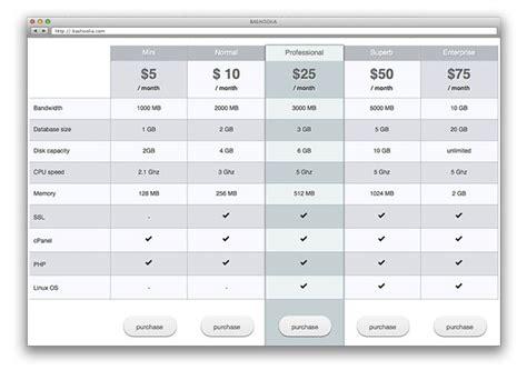 wordpress layout table 8 wordpress plugins tutorials for creating pricing