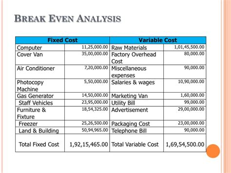 business plan cost analysis template business plan of smoothy juice company