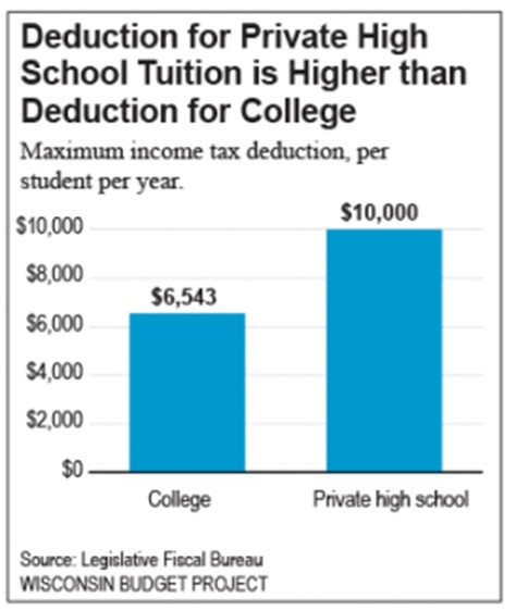 Deducting Mba Tuition After Years by Walker Gop Budget Hurts Students Schools And Wisconsin