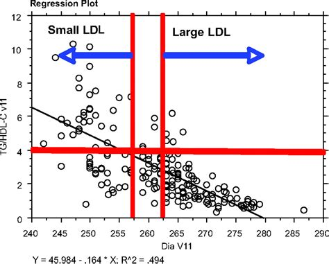 pattern b ldl test advanced lipoprotein testing and subfractionation are