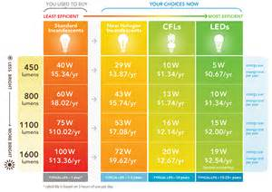 Led Vs Energy Saving Light Bulbs Lighting Season Has Begun What Better Time To Buy An Led Bulb And Save 125 Huffpost