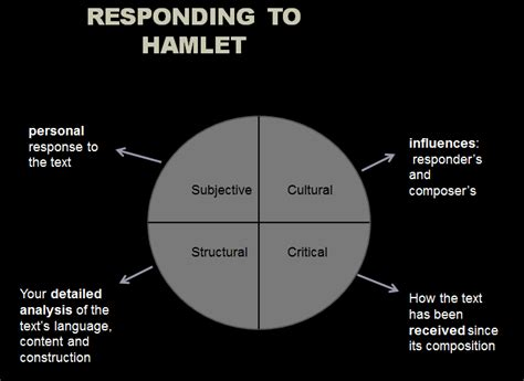 themes of decay in hamlet module b critical study hamlet english according to mr