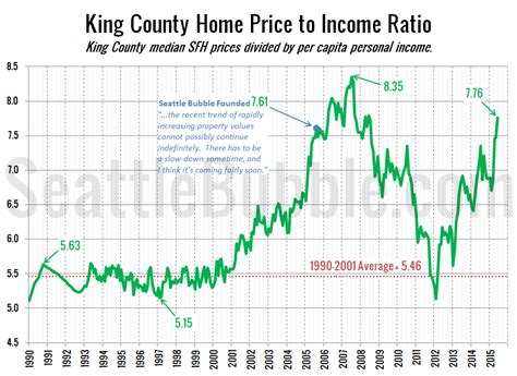 price to income ratio back in territory seattle