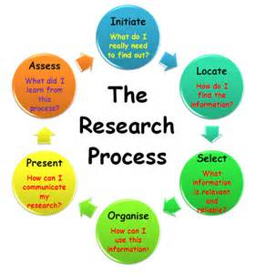 Research Paper Process Steps by 7 Steps In Writing Research Paper Order Custom Essay