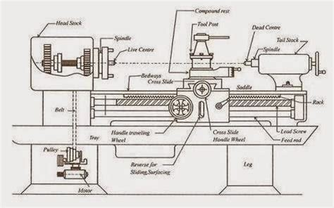 machine layout meaning what is a t lathe quora